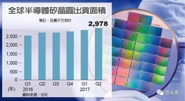市场近日传出,全球第三大厂,国内最大的环球晶圆已与南韩大客户三星